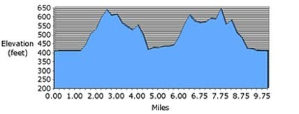 Mountain Goat Elevation Chart