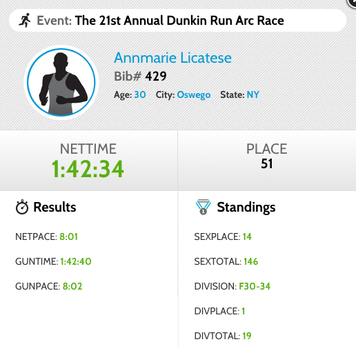 DUNKIN ARC RACE RESULTS